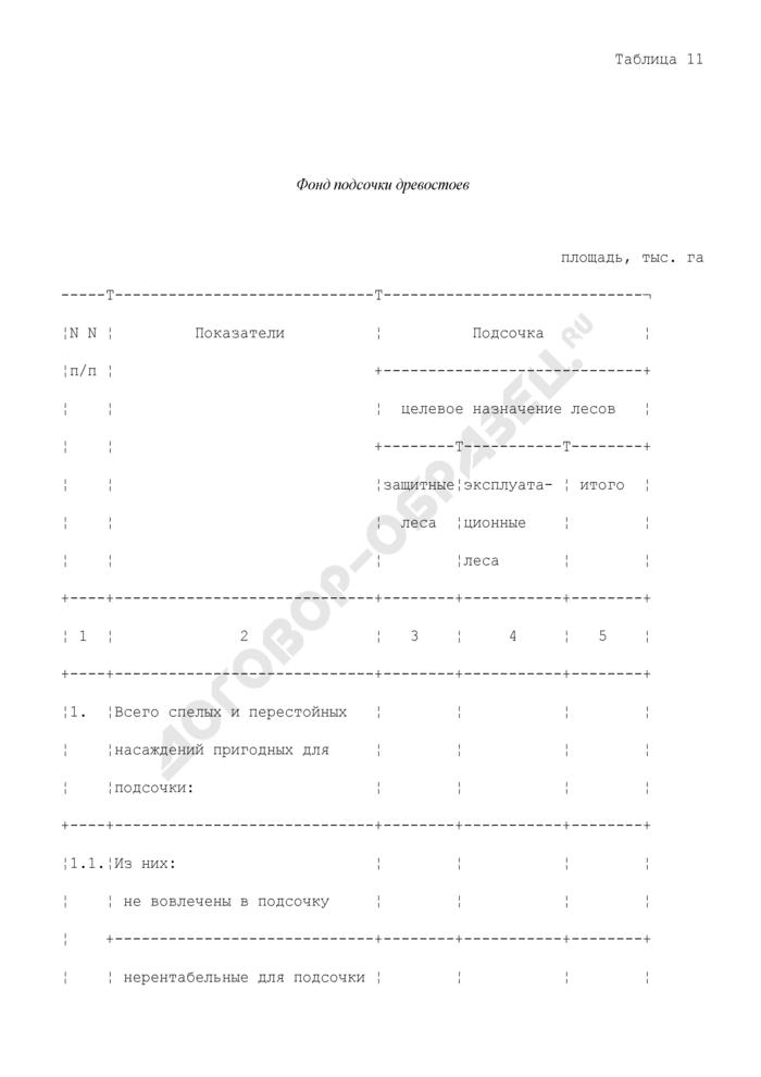 Фонд подсочки древостоев. Страница 1
