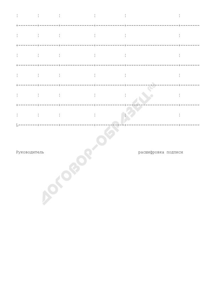 Форма представления сведений из перечня маршрутов регулярного сообщения Московской области, на которых отдельным категориям граждан при перевозке транспортом общего пользования предоставляются в соответствии с законодательством Московской области меры социальной поддержки. Страница 2