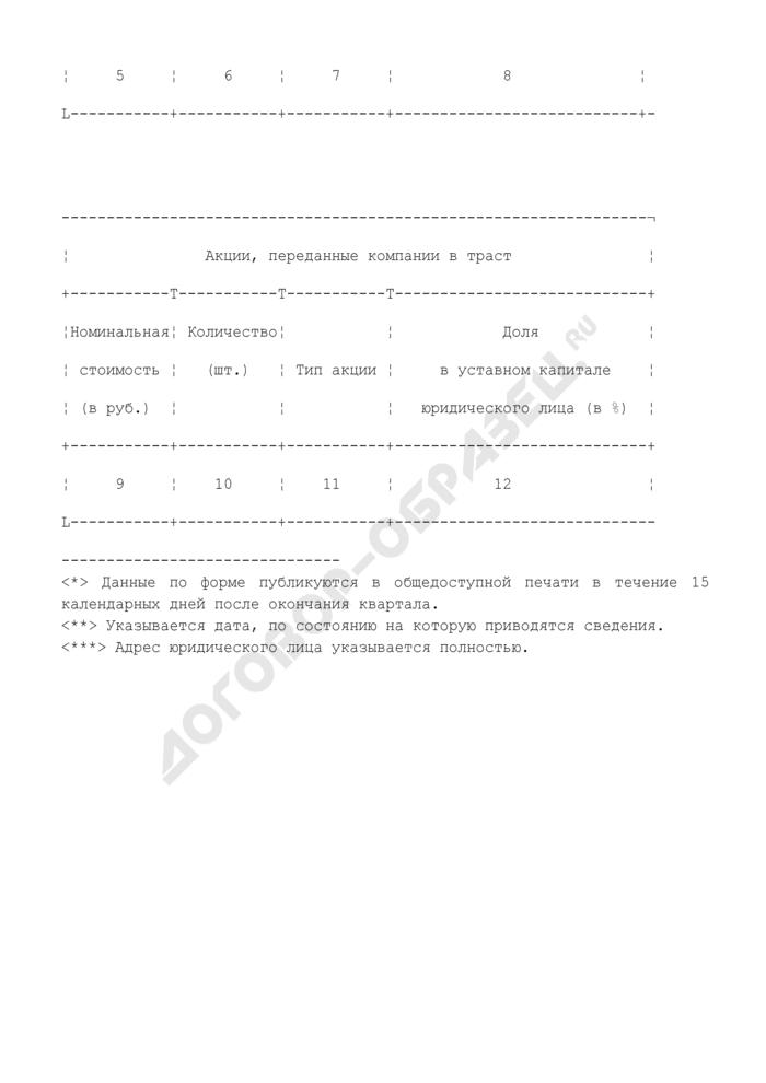 Форма сведений о принадлежащих холдинговой компании акциях (долях участия в капитале) других предприятий. Страница 2