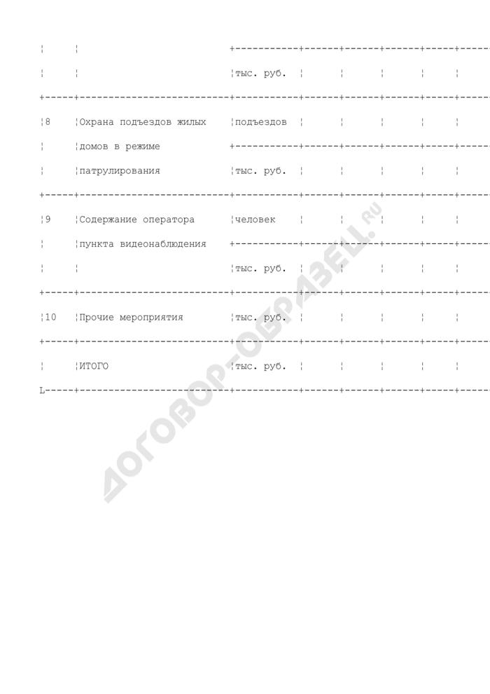 Хозяйственно-финансовый план службы заказчика административного округа. Сведения о приведении в порядок и охране подъездов жилых домов, работы на которых выполняются с привлечением бюджетных средств и средств ЦБФРТ (лист 12). Страница 3