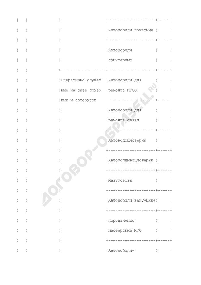 Штат транспортных средств для уголовно-исполнительной системы. Страница 3