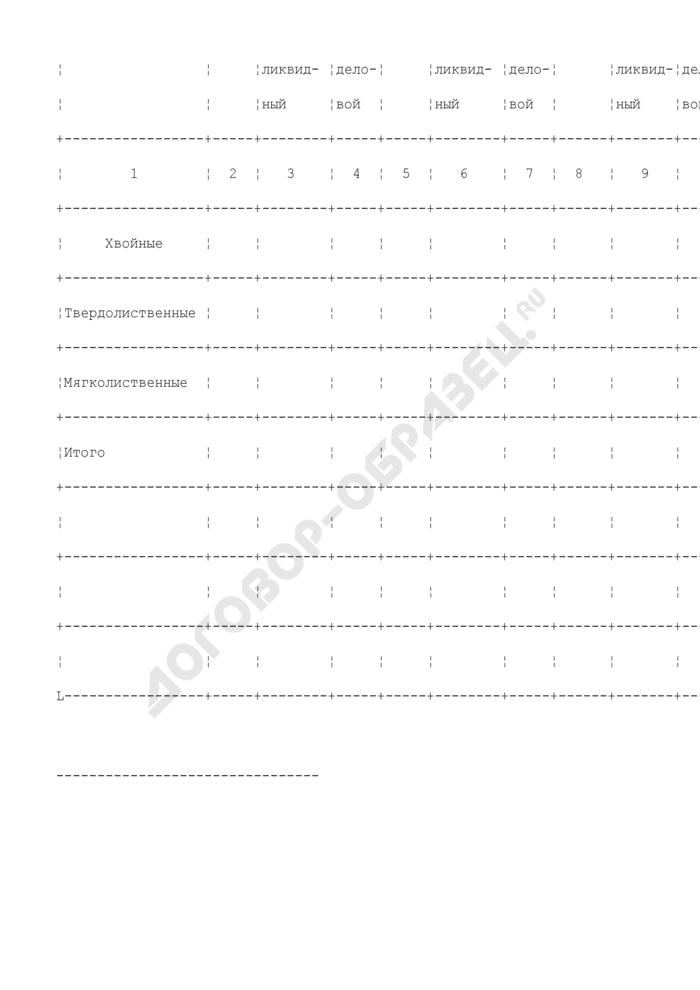 Расчетная лесосека (ежегодный допустимый объем изъятия древесины) при всех видах рубок. Страница 2