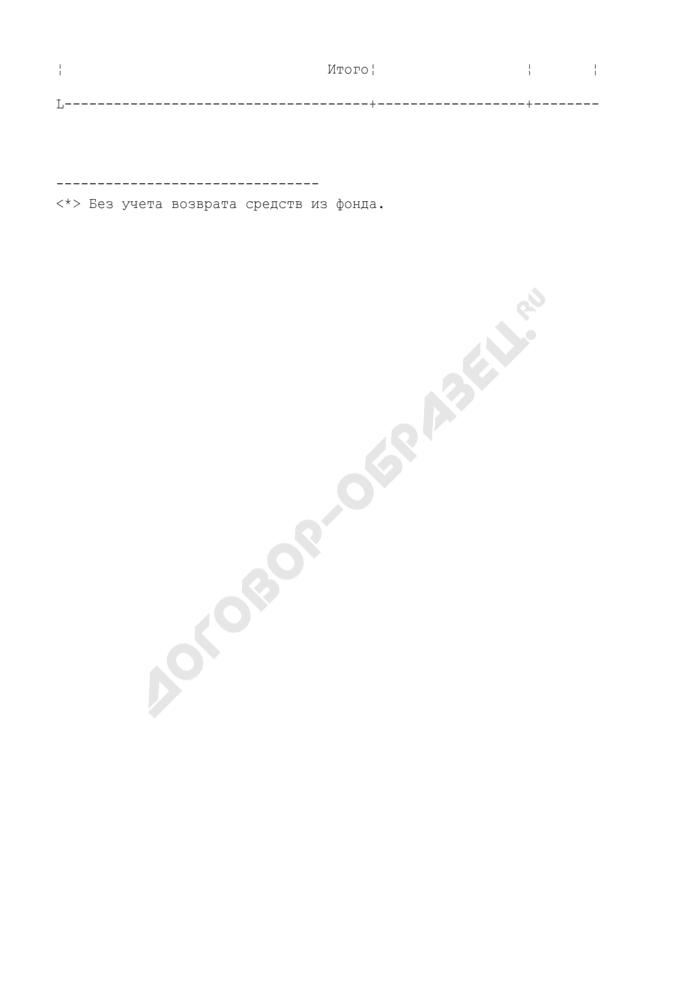 Данные для размещения на сайтах избирательных комиссий субъектов Российской Федерации. Сведения об общей сумме средств, поступивших в избирательные фонды избирательных объединений (на выборах депутатов законодательного (представительного) органа государственной власти субъекта Российской Федерации) и израсходованных из них (на основании данных Сбербанка России) (таблица 2.12). Страница 2