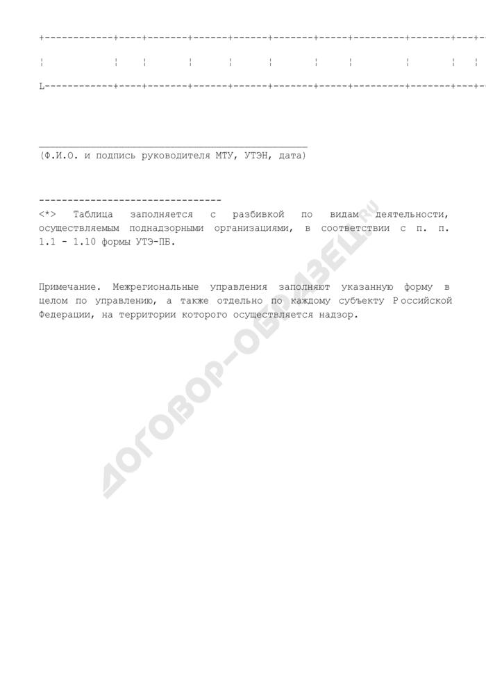 Сведения о ведении базы данных поднадзорных организаций управлению по технологическому и экологическому надзору Ростехнадзора. Форма N УТЭ-БДН. Страница 2