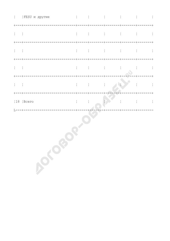 Данные о наличии порожних контейнеров по принадлежности (приложение к форме N КЭО-3 (срочная)). Страница 3