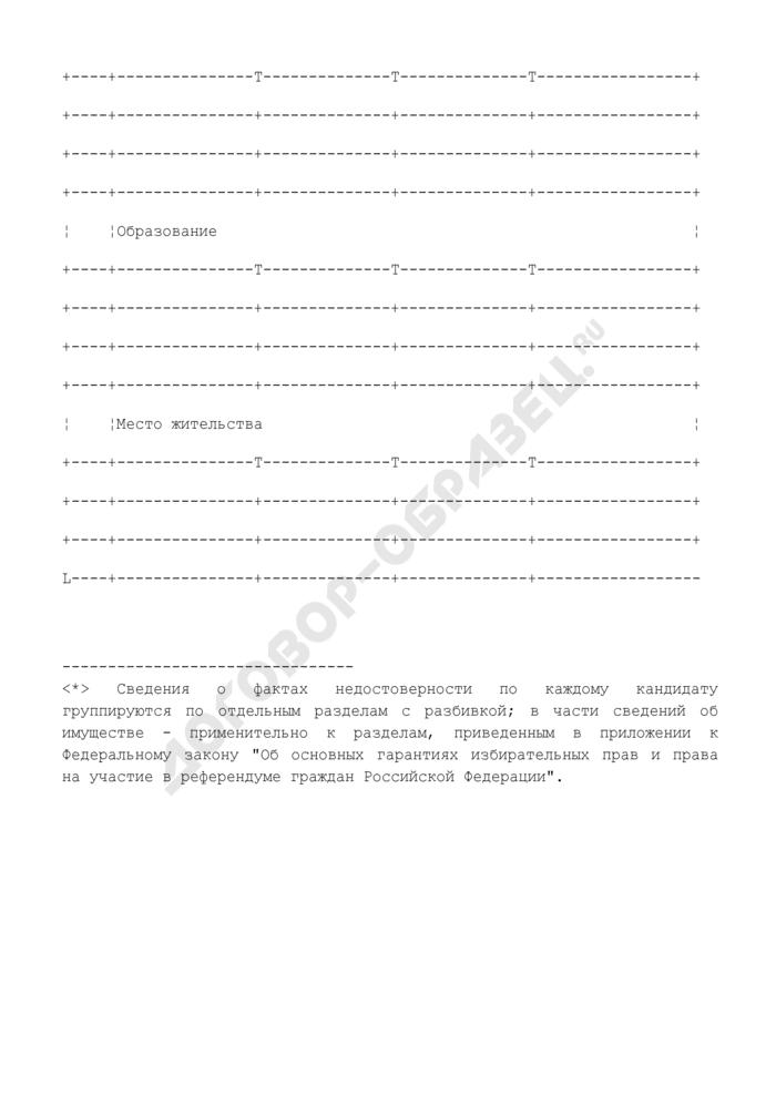Сведения о выявленных фактах недостоверности представленных кандидатами на должность Мэра г. Москвы данных и сведений о себе, о доходах и об имуществе за год. Страница 3