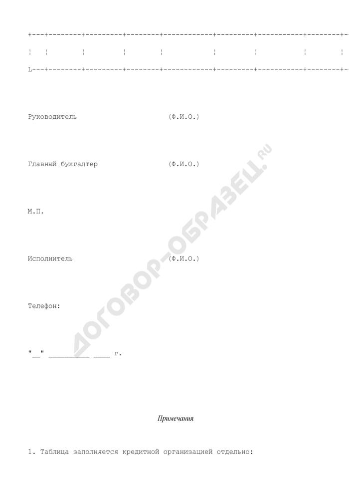 Сведения о гарантиях (поручительствах) кредитных организаций. Страница 2