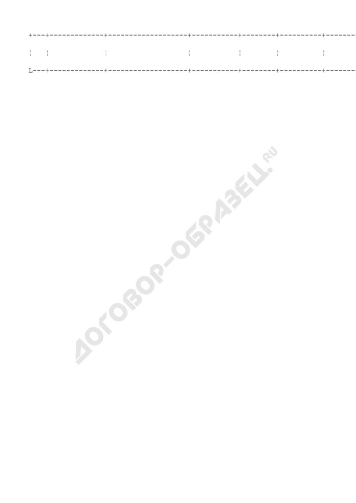 Сведения о государственных гражданских служащих Госадмтехнадзора Московской области, нуждающихся в улучшении жилищных условий по территориальному отделу. Страница 2