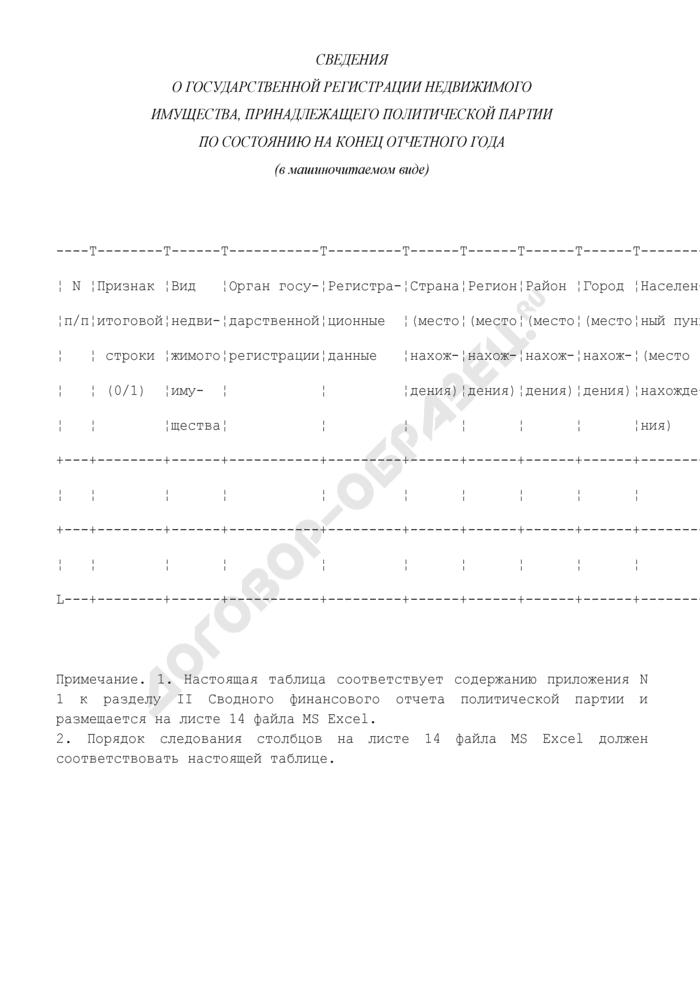 Сведения о государственной регистрации недвижимого имущества, принадлежащего политической партии по состоянию на конец отчетного года. Страница 1