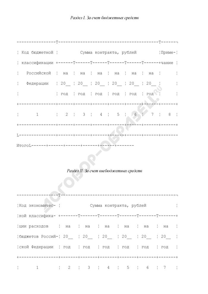 Сведения о государственном или муниципальном контракте (его изменении), заключенном государственным или муниципальным заказчиком для Минобрнауки РФ. Форма N 15. Страница 1