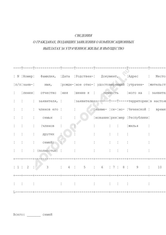 Сведения о гражданах, подавших заявления о компенсационных выплатах за утраченное жилье и имущество. Страница 1