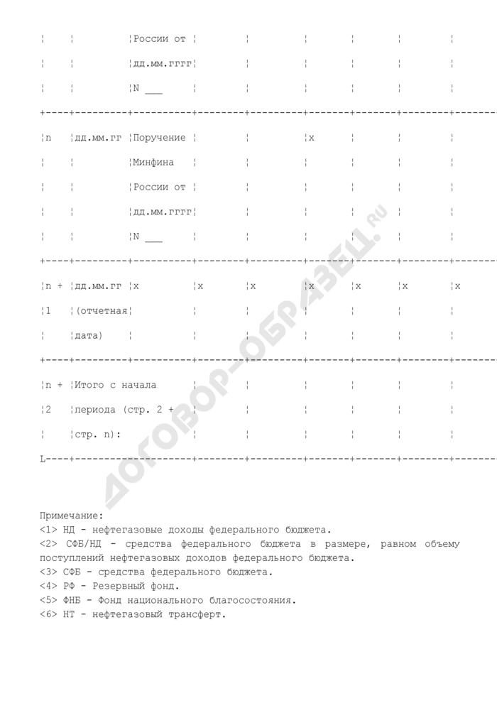 Приказ Минфина РФ от 14.02.2008 N 25н (ред. от 18.08.2008)). Страница 2