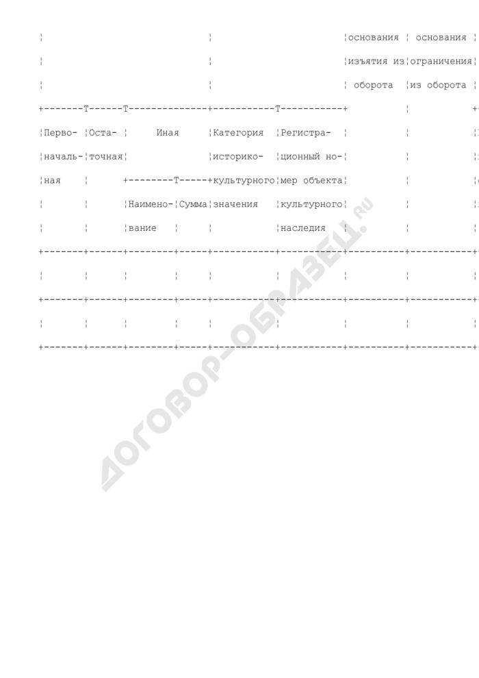 Сведения о движимом имуществе Росатома и иных правах. Движимое имущество, первоначальная стоимость которого превышает 200 тыс. рублей (кроме акций и вкладов/долей), и особо ценное движимое имущество (независимо от его стоимости). Страница 2
