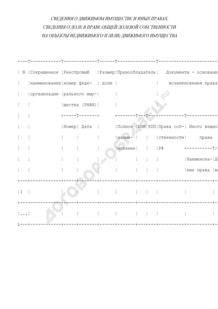 Сведения о движимом имуществе Росатома и иных правах. Сведения о доле в праве общей долевой собственности на объекты недвижимого и (или) движимого имущества. Страница 1