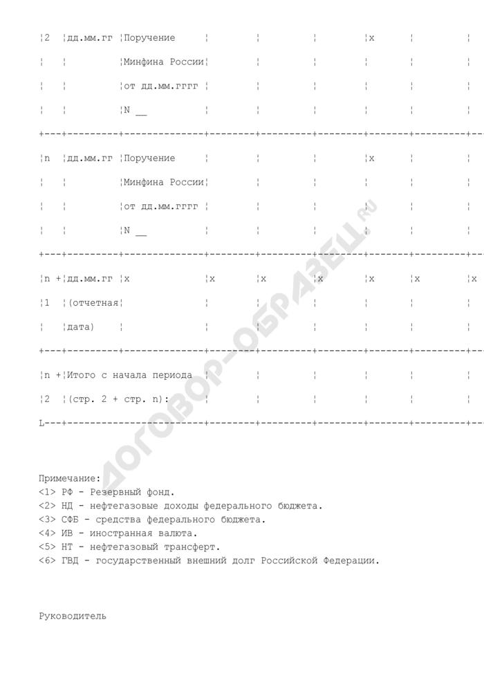 Сведения о движении средств на счете по учету средств Резервного фонда в валюте Российской Федерации. Страница 2