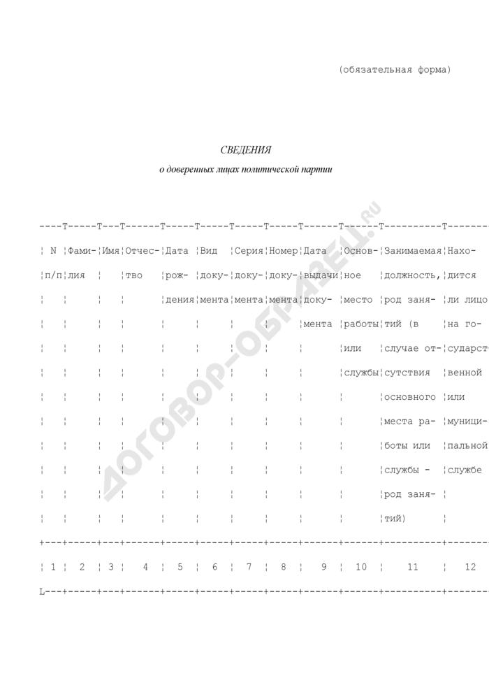 Сведения о доверенных лицах политической партии (обязательная форма). Страница 1