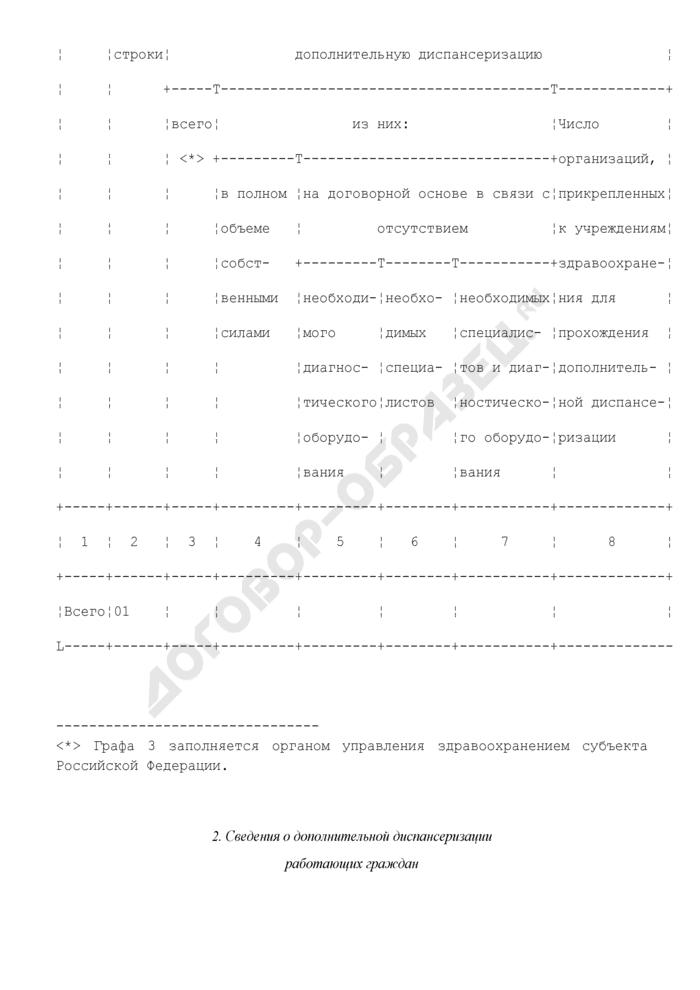 Сведения о дополнительной диспансеризации работающих граждан. Форма N 12-Д-3-М. Страница 3