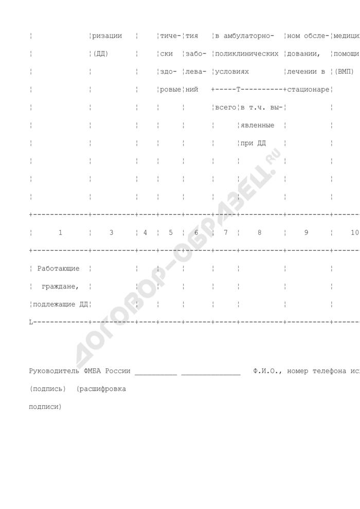 Сведения о дополнительной диспансеризации работающих граждан федеральными учреждениями здравоохранения, находящимися в ведении ФМБА России. Форма N 12-Д-1-08-3. Страница 3