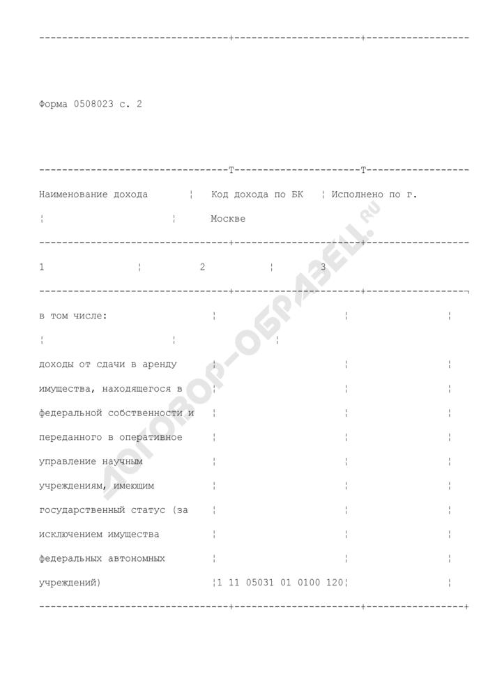 Сведения о доходах, полученных от сдачи в аренду федерального имущества. Страница 3