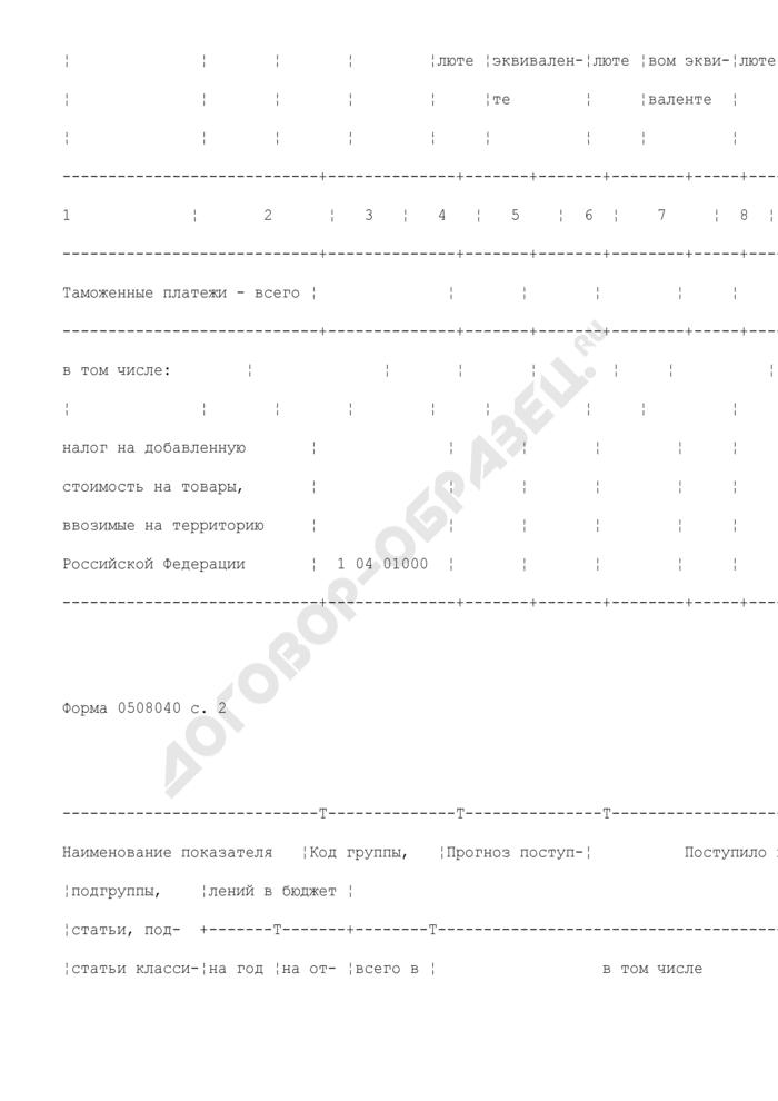 Сведения о доходах федерального бюджета, полученных от уплаты таможенных платежей. Страница 2
