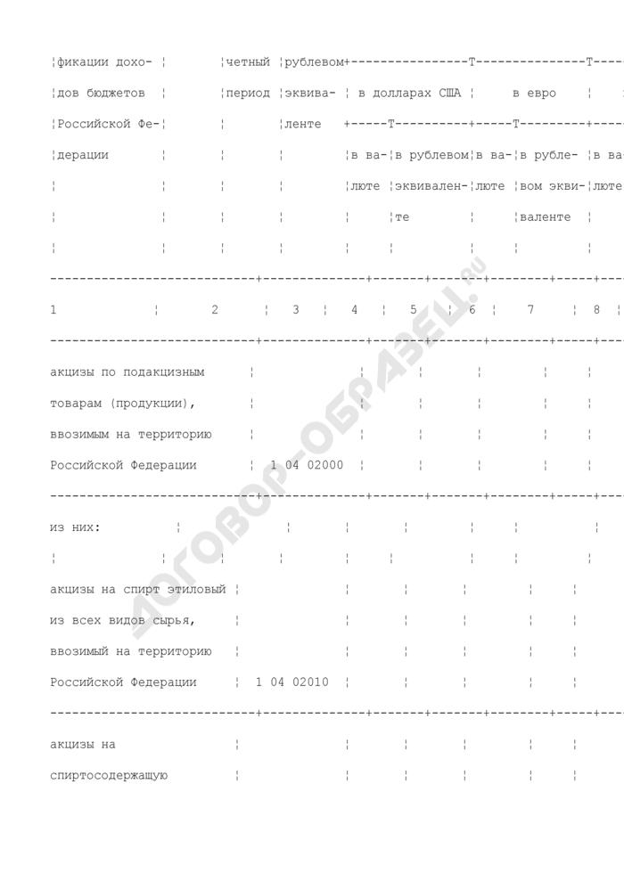 Сведения о доходах федерального бюджета, полученных от уплаты таможенных платежей. Страница 3