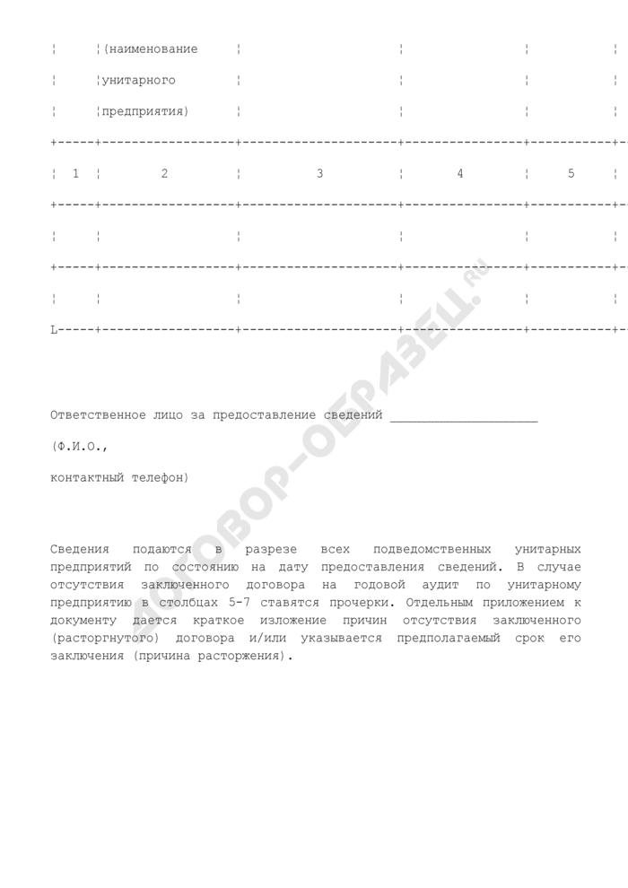Сведения о заключенных унитарными предприятиями договорах на проведение ежегодных аудиторских проверок. Страница 2