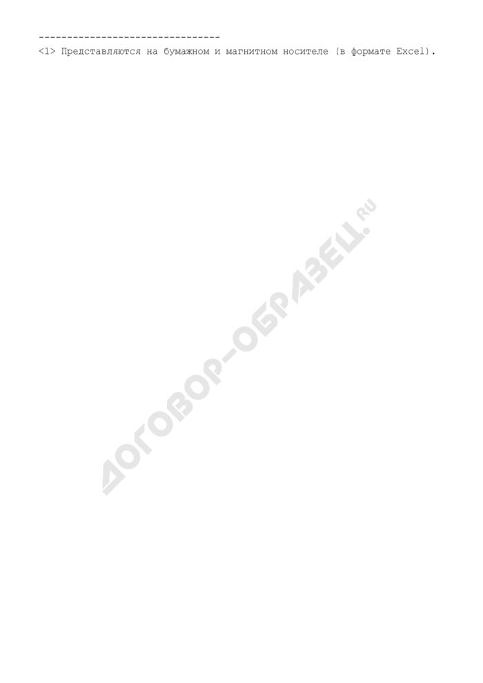 Сведения о заключенных крупных сделках (по обычной хозяйственной деятельности) ФГУП. Форма N 8 (рекомендуемая). Страница 2