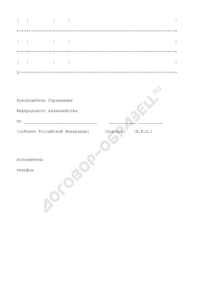 Сведения о заключенных Управлением Федерального казначейства субъекта Российской Федерации государственных контрактах. Страница 2