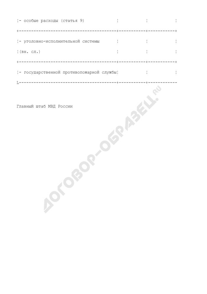 Изменение лимита численности органов, подразделений и учреждений внутренних дел, финансируемой по федеральному бюджету. Форма N Л-2. Страница 2