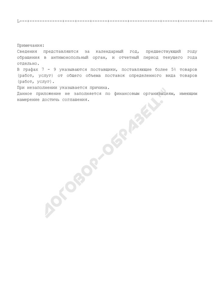 Сведения о закупках товаров (работ, услуг), сырья и комплектующих, необходимых для производства товаров (работ, услуг). Страница 2