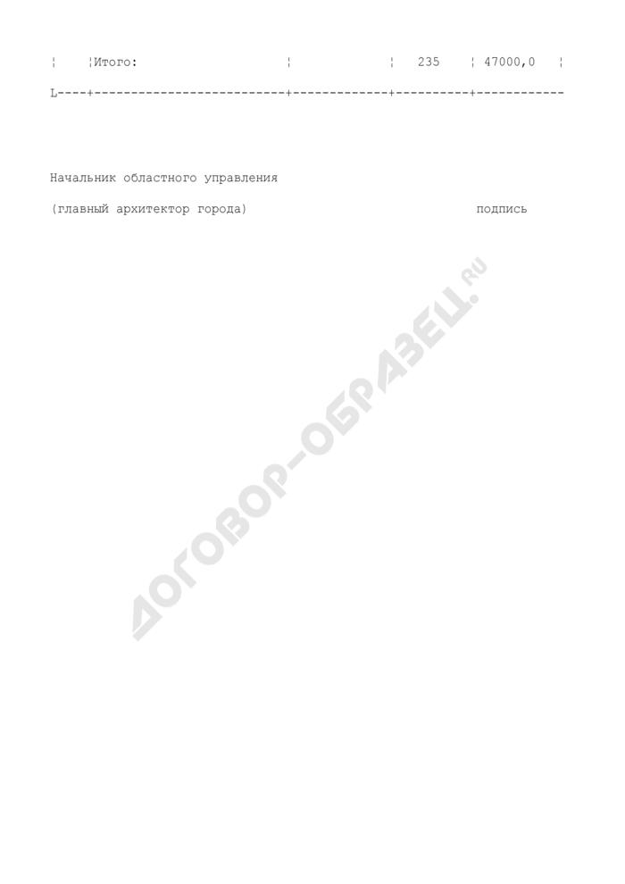 Сведения о зарегистрированных и разрешенных к производству управлением архитектуры и градостроительства топографо-геодезических работ. Страница 2