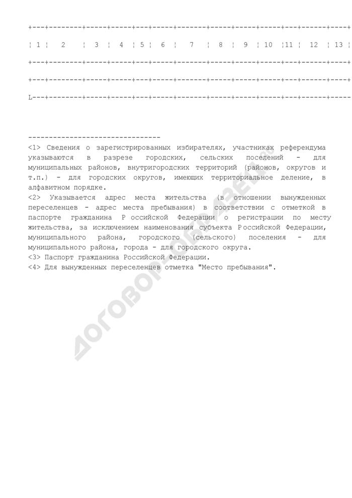 Сведения о зарегистрированных избирателях, участниках референдума муниципального района (городского округа, внутригородской территории города федерального значения) субъекта Российской Федерации. Форма N 2.1риур. Страница 2