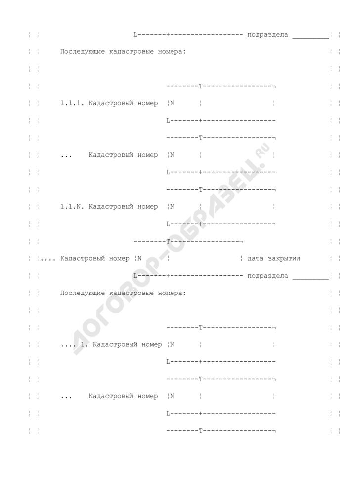 """Сведения о земельных участках, признаваемых объектом налогообложения по земельному налогу. Форма N 1153004. Сведения о земельных участках, прекративших существование в течение года, предшествующего налоговому периоду (лист """"Д""""). Страница 2"""