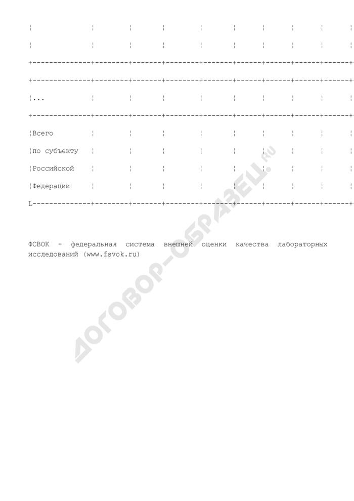 Сведения о кадровом и материально-техническом обеспечении дополнительной диспансеризации. Форма N 1-С. Страница 2