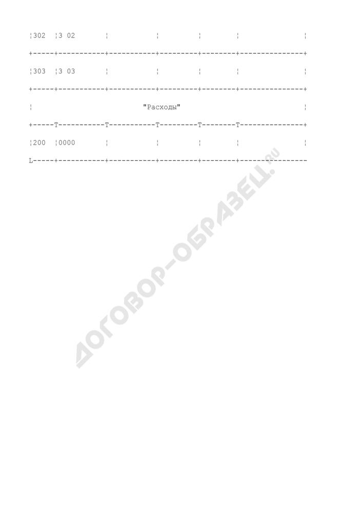 Сведения о кассовом исполнении бюджета Федеральной налоговой службы России (средства, полученные от предпринимательской и иной приносящей доход деятельности). Страница 2