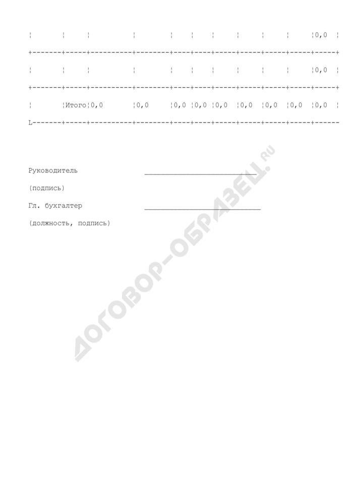 Сведения о кассовых расходах, фактически произведенных за отчетный период и планируемых до конца года. Страница 2