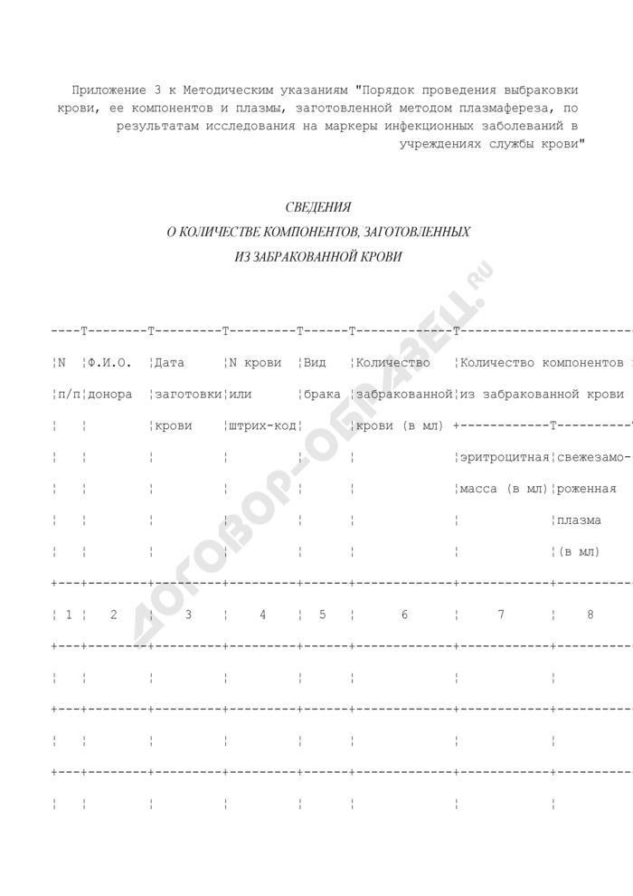 Сведения о количестве компонентов, заготовленных из забракованной крови в г. Москве. Страница 1
