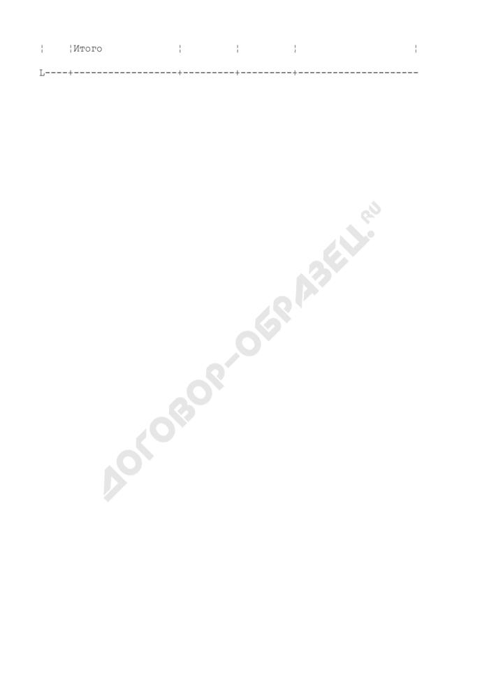 Использование расчетной лесосеки для заготовки древесины в спелых и перестойных лесах субъекта Российской Федерации (приложение к типовой форме лесного плана субъекта Российской Федерации). Страница 3