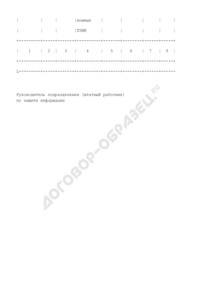 Сведения о количестве аттестованных объектов информатизации центрального аппарата, территориальных органов и организаций Федеральной службы по экологическому, технологическому и атомному надзору. Форма N 3/ЗИ (обязательная). Страница 2