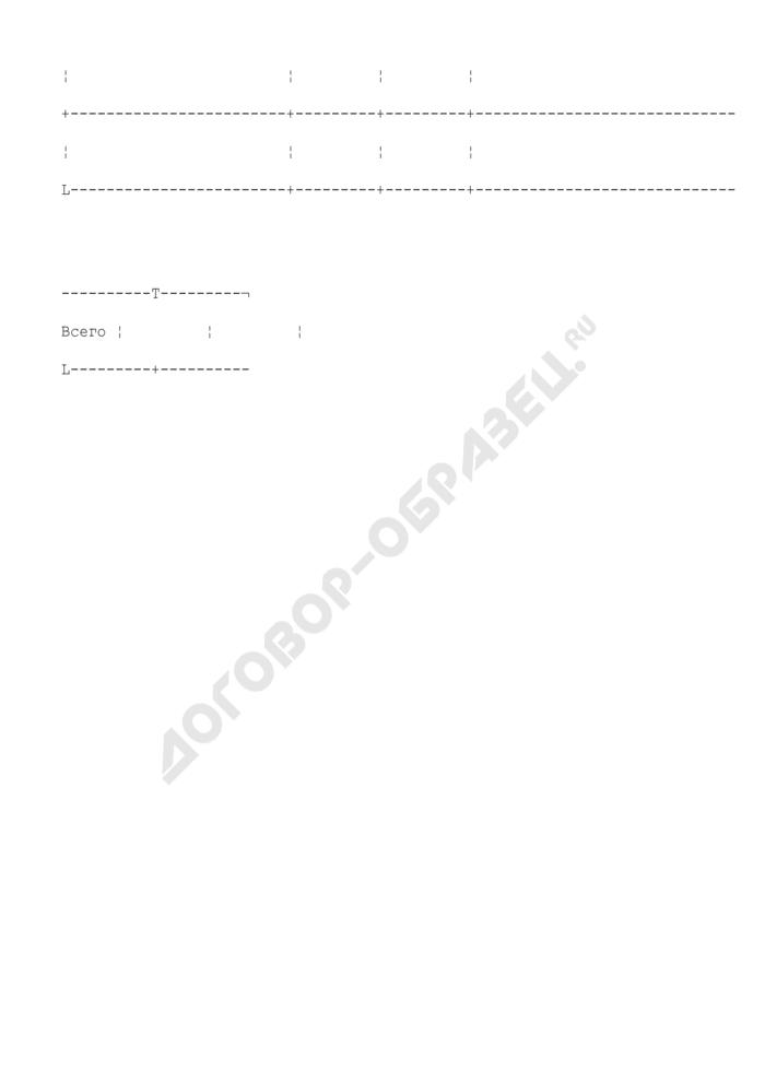 Сведения о количестве подведомственных учреждений (приложение к пояснительной записке). Страница 2