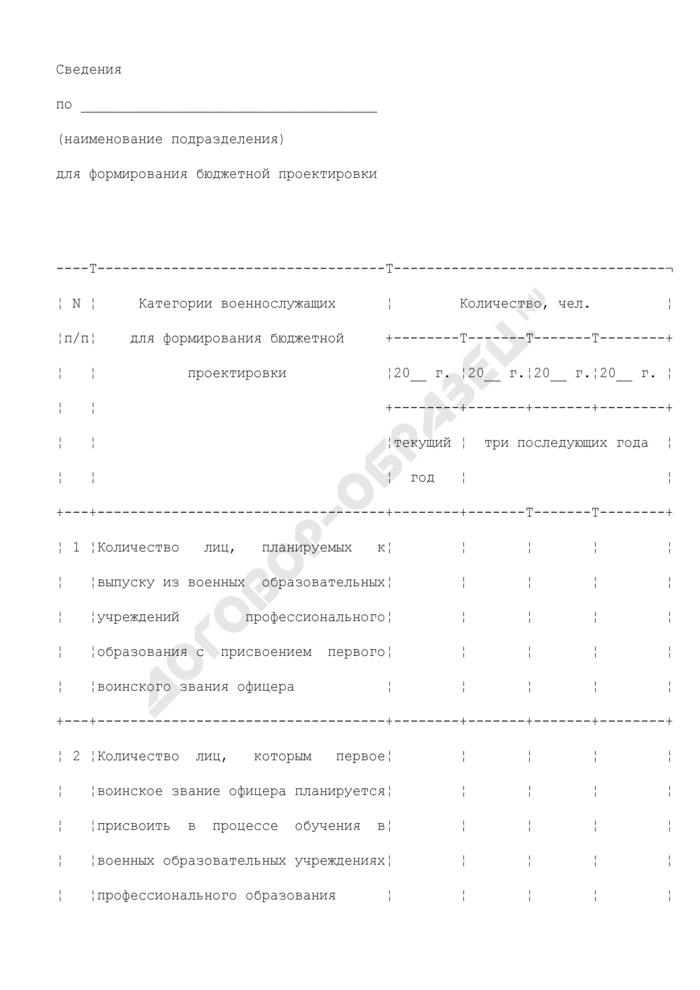 Сведения о количестве участников накопительно-ипотечной системы жилищного обеспечения военнослужащих войск гражданской обороны для формирования бюджетной проектировки. Страница 1