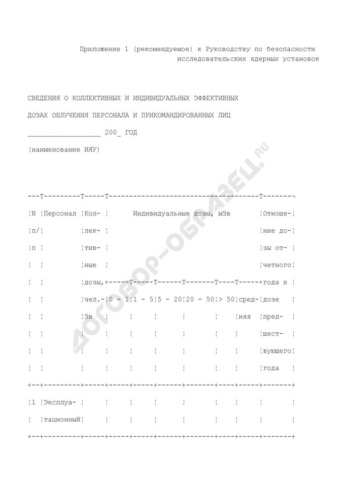 Сведения о коллективных и индивидуальных эффективных дозах облучения персонала и прикомандированных лиц (рекомендуемая форма). Страница 1