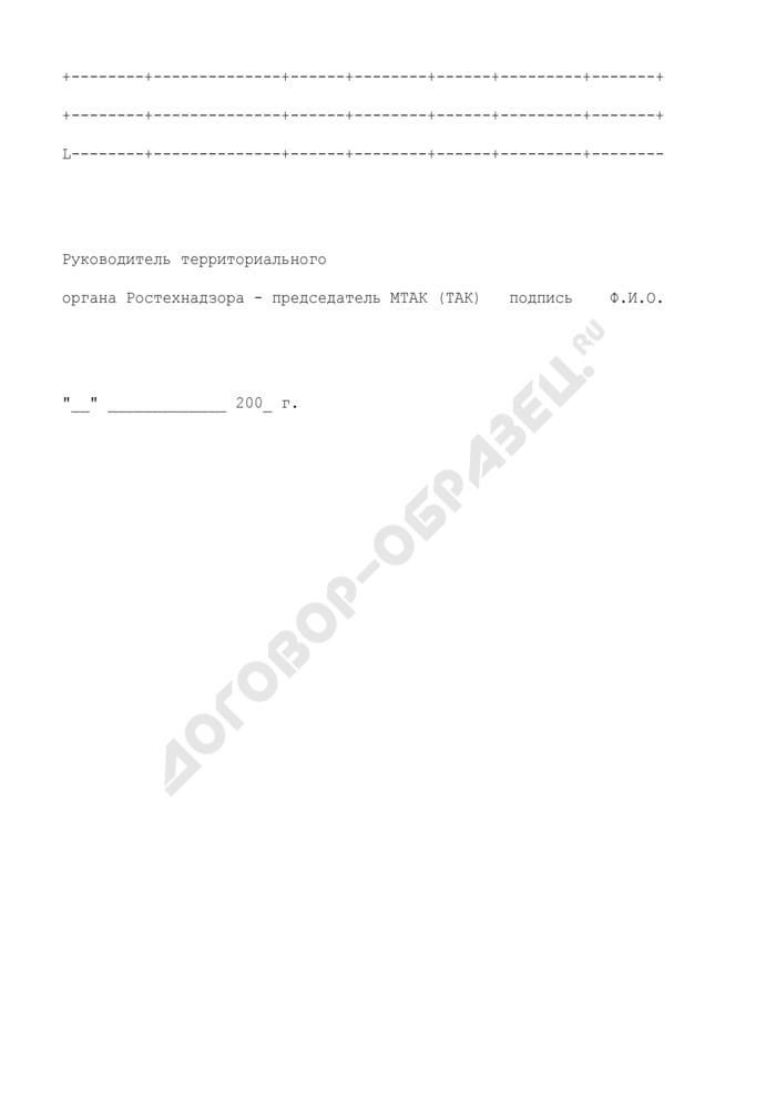 Сведения о лицах, подлежащих внеочередной аттестации в Центральной аттестационной комиссии Ростехнадзора. Страница 3