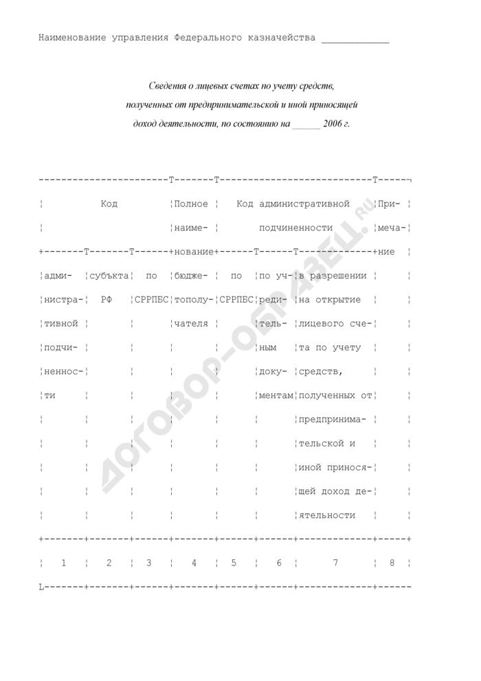Сведения о лицевых счетах по учету средств, полученных от предпринимательской и иной приносящей доход деятельности. Страница 1