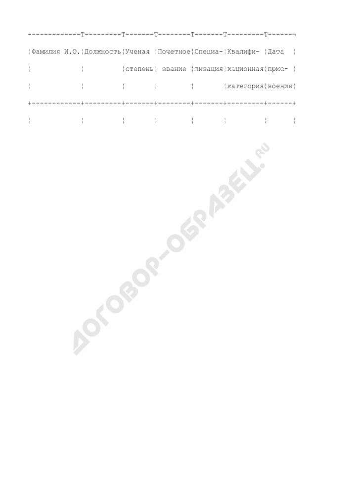 Квалификационная категория, дата присвоения, для медицинских и фармацевтических работников. специальность, по которой присвоена категория (приложение к тарификационному списку работников в должности медицинского и фармацевтического персонала учреждений здравоохранения). Страница 1