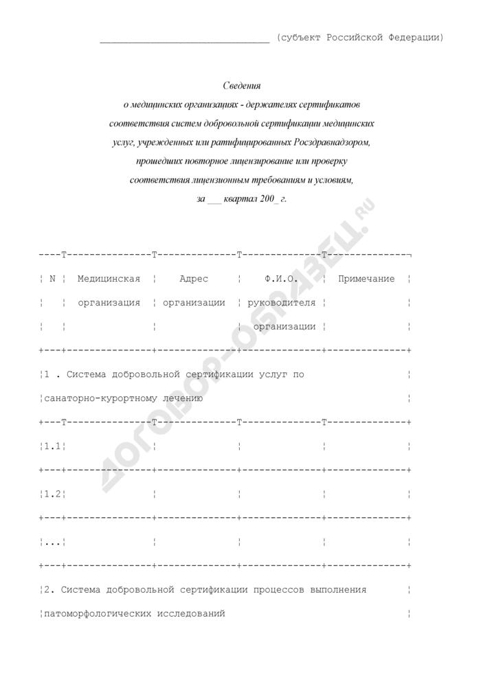 Сведения о медицинских организациях - держателях сертификатов соответствия систем добровольной сертификации медицинских услуг, учрежденных или ратифицированных Росздравнадзором, прошедших повторное лицензирование или проверку соответствия лицензионным требованиям и условиям. Страница 1