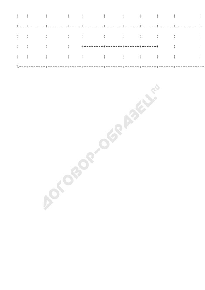 Сведения о мерах, принятых в отношении организаций, нарушивших порядок представления отчетов об использовании акцизных марок. Страница 2