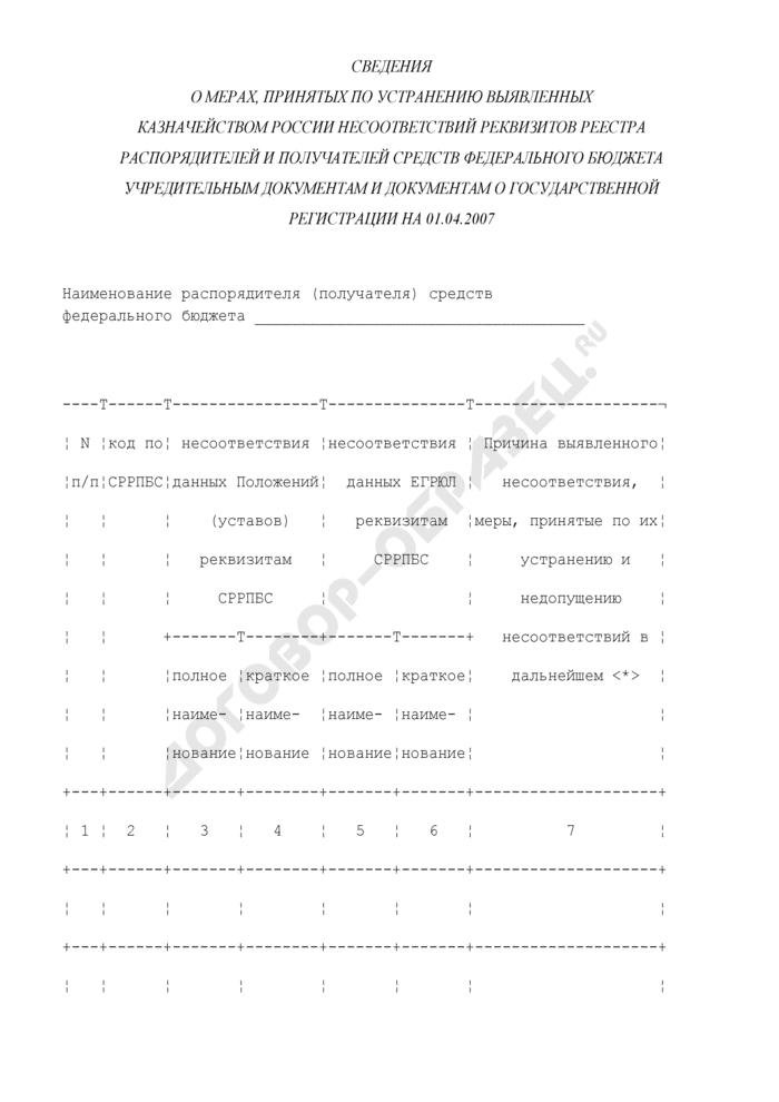 Сведения о мерах, принятых по устранению выявленных Казначейством России несоответствий реквизитов реестра распорядителей и получателей средств федерального бюджета учредительным документам и документам о государственной регистрации. Страница 1