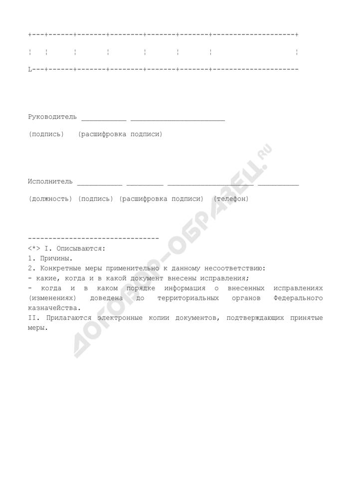 Сведения о мерах, принятых по устранению выявленных Казначейством России несоответствий реквизитов реестра распорядителей и получателей средств федерального бюджета учредительным документам и документам о государственной регистрации. Страница 2