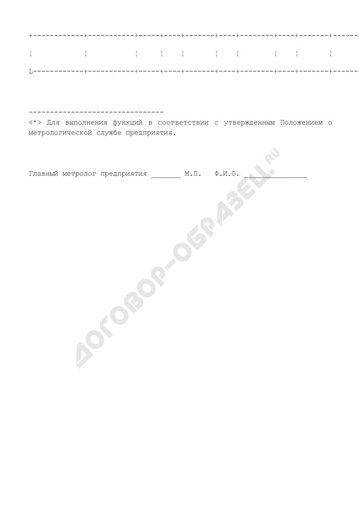 Сведения о метрологической службе (МС) предприятия. Форма N 3. Страница 2